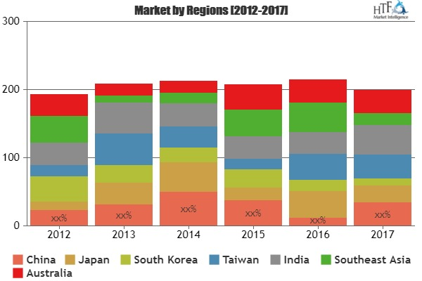 Brushless DC Electric Motors Market Growing Demand, Analysis by Key Players